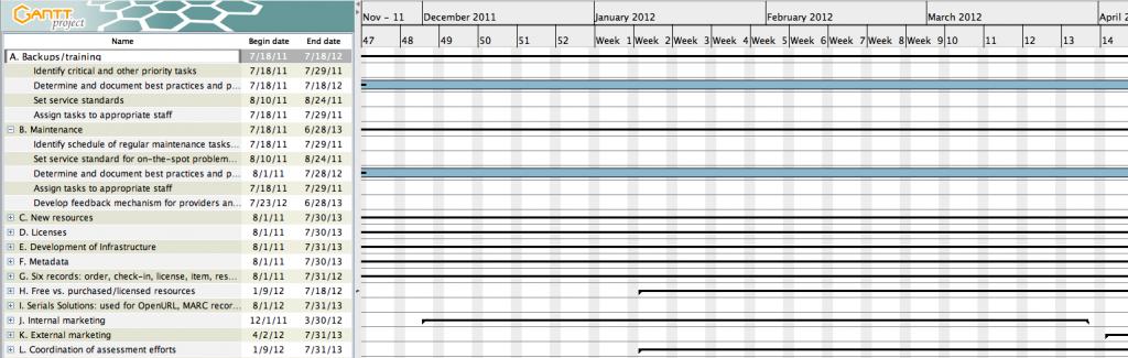 tasks with timeline displayed