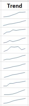 A sparkline in Excel, showing trends in e-journal package pricing trends